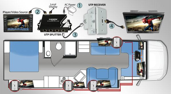 Rv Av Idea Add Enhance Tv With A Simple Audio Video