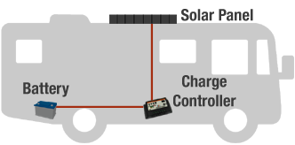 Solar hook up to rv