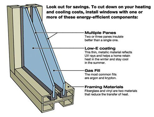Why You Might Not Want to Replace Your Rig's Single-Paned Windows With the Double-Paned Kind.