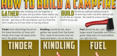 How To Build A Campfire: Tinder, Kindling, and Fuel