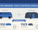 How An Airstream Caravan Differs From A VW Camper Van